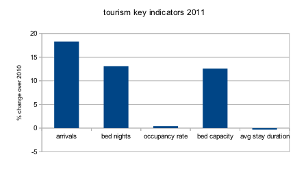 key tourism indicators of 2011